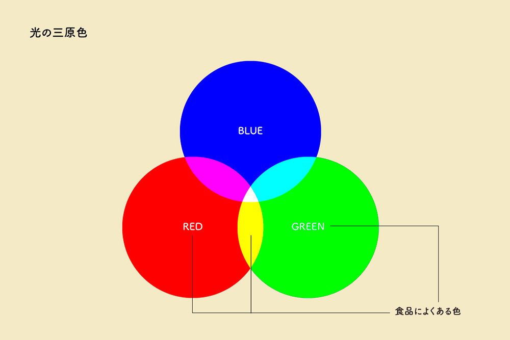 光の三原色の図