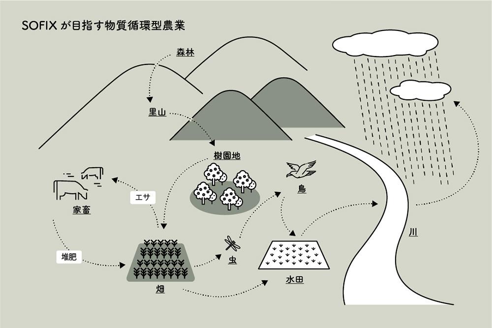 久保幹教授が示す、SOFIXを用いて目指す物質循環型農業の図
