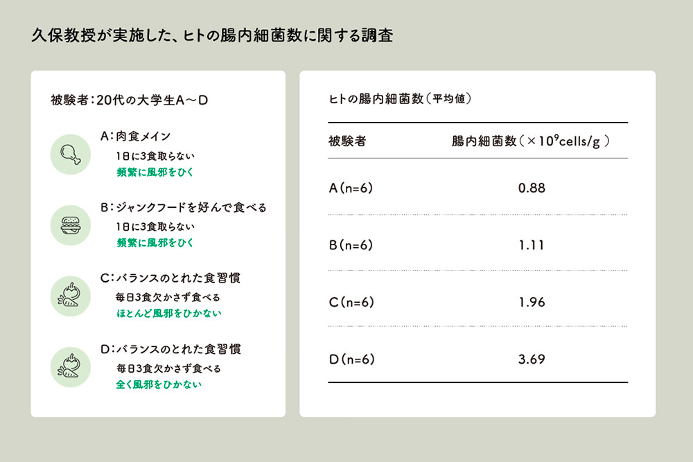 被験者の詳細と、ヒトの腸内細菌数を示す表