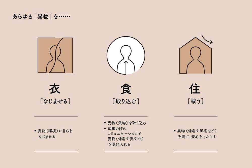 村上氏が考える「衣食住」の役割 の図表